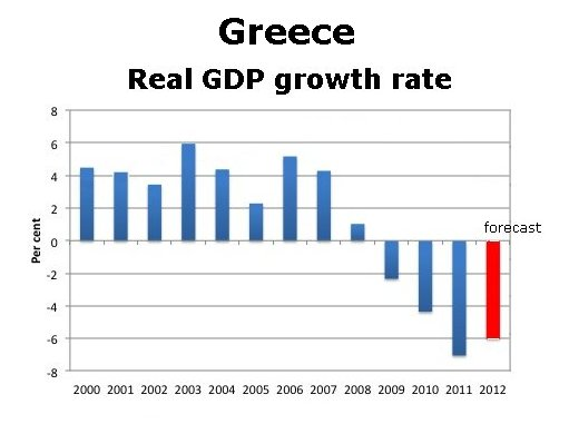 the crisis in greece economic growth Greece supports international efforts to promote human and economic development, reduce poverty, and boost shared prosperity around the world.